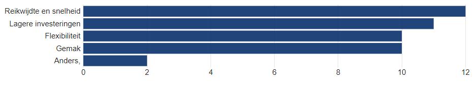 Figuur: Vier belangrijke drijfveren volgens respondenten om mee te doen aan het Living Lab (in aantallen respondenten)