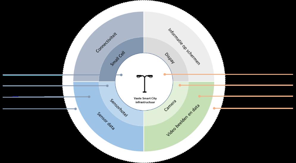 Ecosysteem business model Smart City Infrastructuur