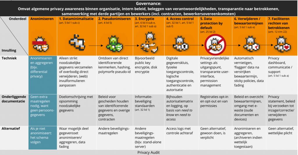 Figuur 5-1. Flowchart Governance Privacy