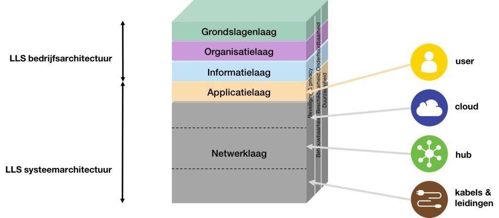LLS referentie architectuur