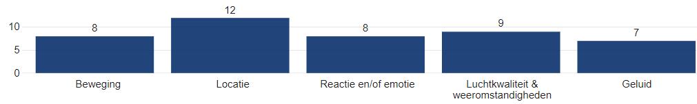 Top-5 type (omgevings)data die als relevant zijn genoemd voor de geïdentificeerde use cases van markpartijen (in aantallen respondenten)